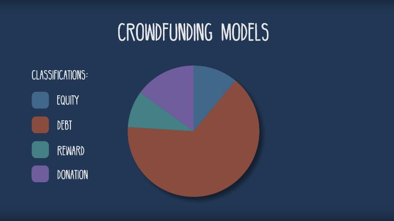 The Four Types of Crowdfunding